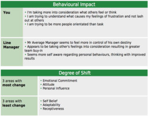 engage behavioural impact