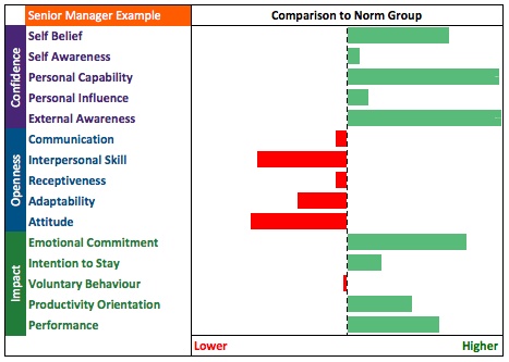 Senior manager impact on staff retention
